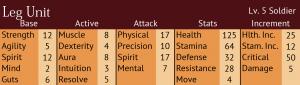Leg Unit stats